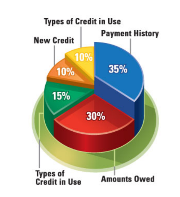 guide to improving your credit score | The Sharp Gentleman